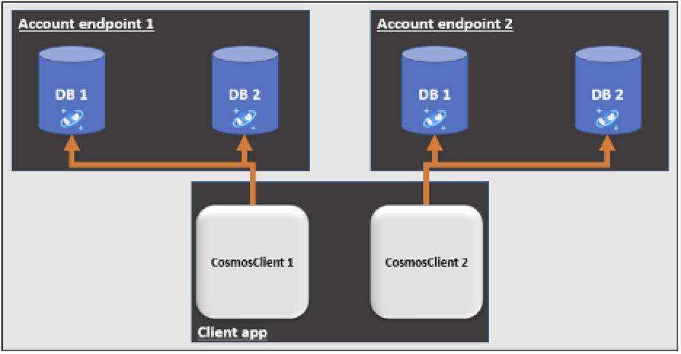 multi database setup